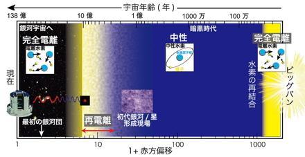 宇宙ライター林公代の視点 (4) : 遠方銀河を探す 図3