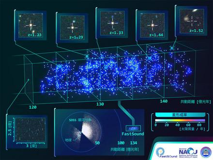 Constructing a 3D Map of the Large-Scale Structure of the Universe Figure
