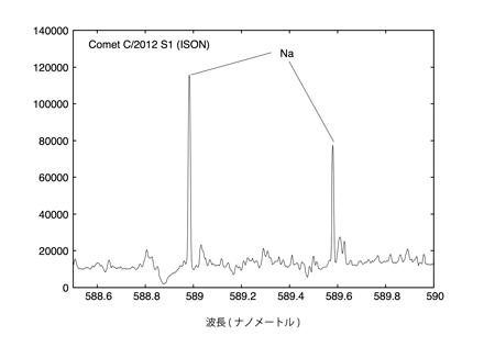 【速報】急増光直後のアイソン彗星にすばる望遠鏡が迫る 図2