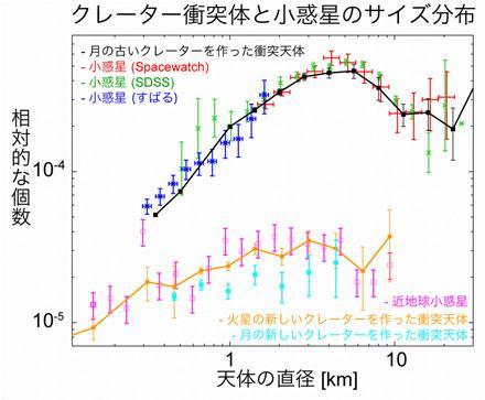 宇宙ライター林公代の視点 (7) : 太陽系の理解を進める 図3