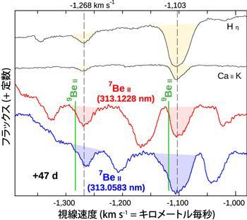 宇宙ライター林公代の視点 (16) : 新星や超新星は元素合成の工場 図5
