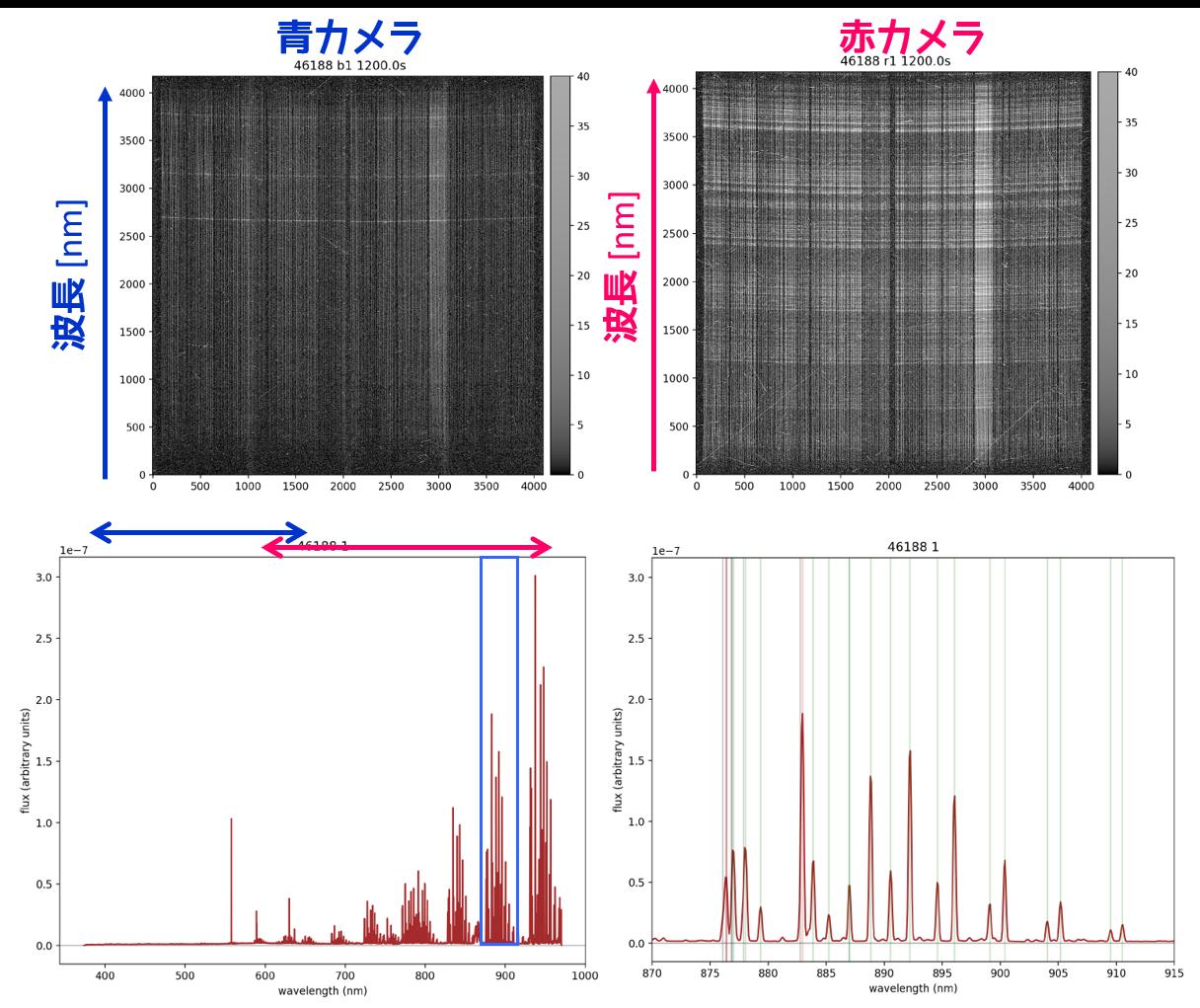 超広視野多天体分光器 PFS の光ファイバーと分光器で夜空の観測に成功 図4