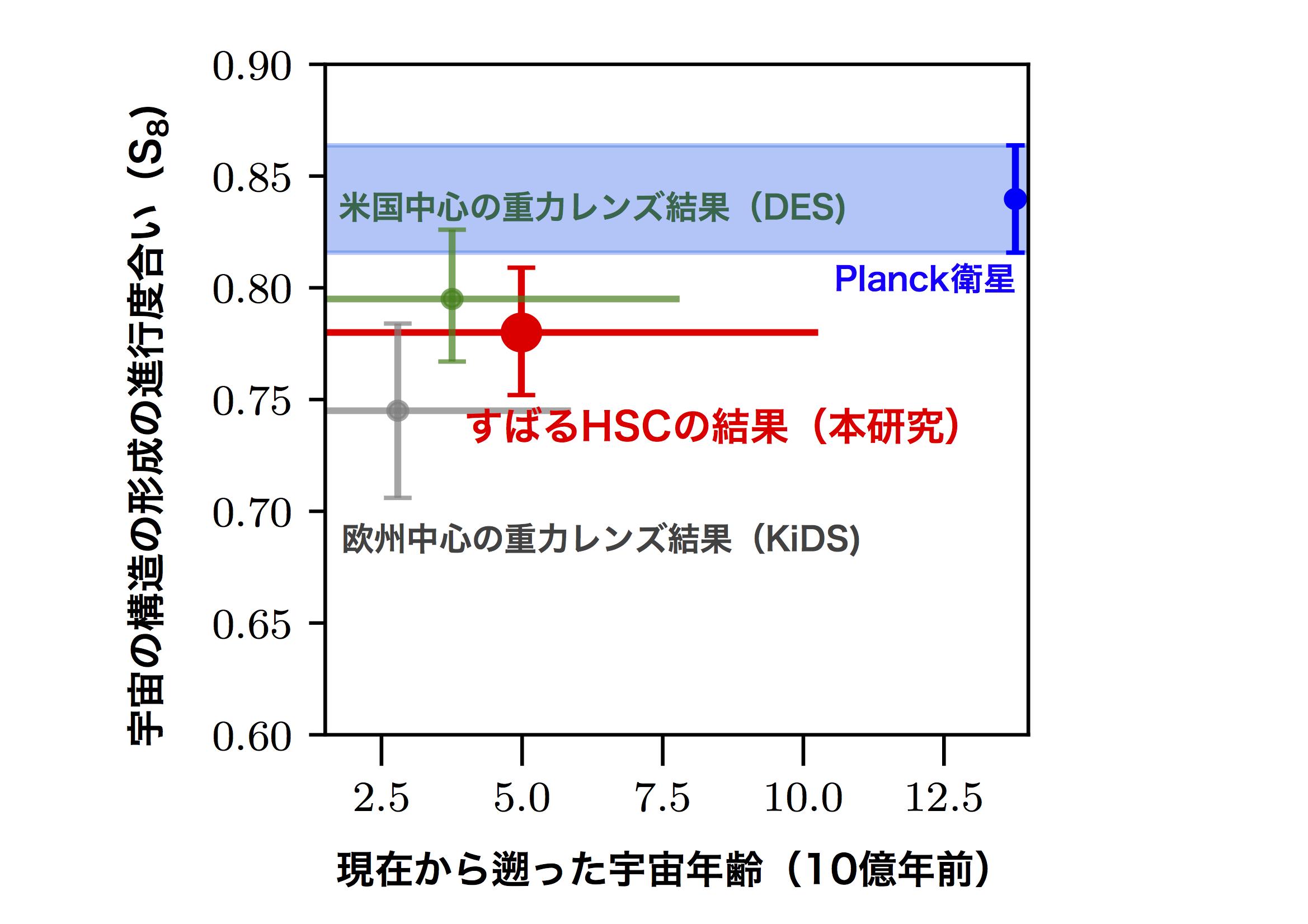 すばる望遠鏡発の精密宇宙論の幕開け ―ダークマター、ダークエネルギーの解明を目指して― 図2