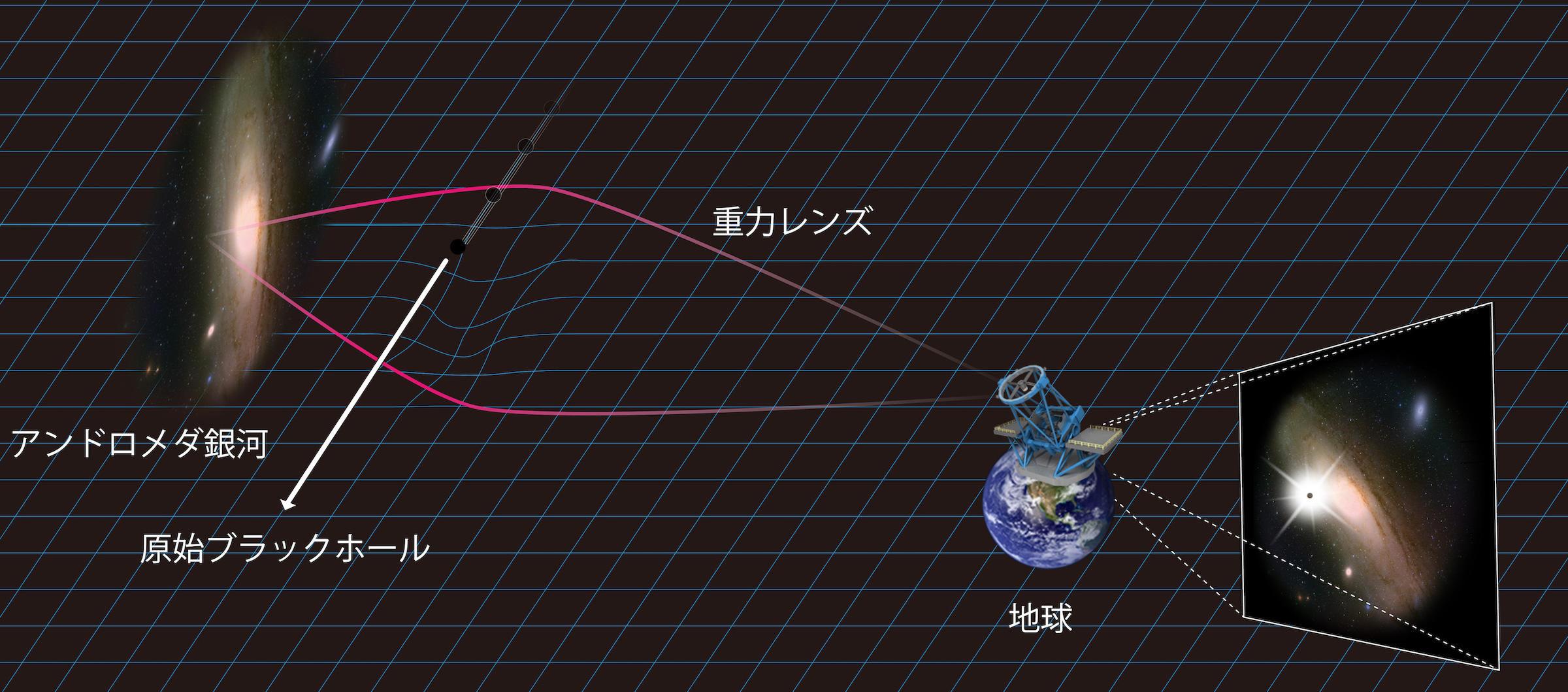 ダークマターは原始ブラックホールではなかった!? 図3