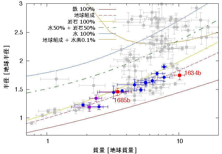 """Discovering terrestrial planets with a """"one year"""" length of less than one day around low-temperature stars Figure 2"""