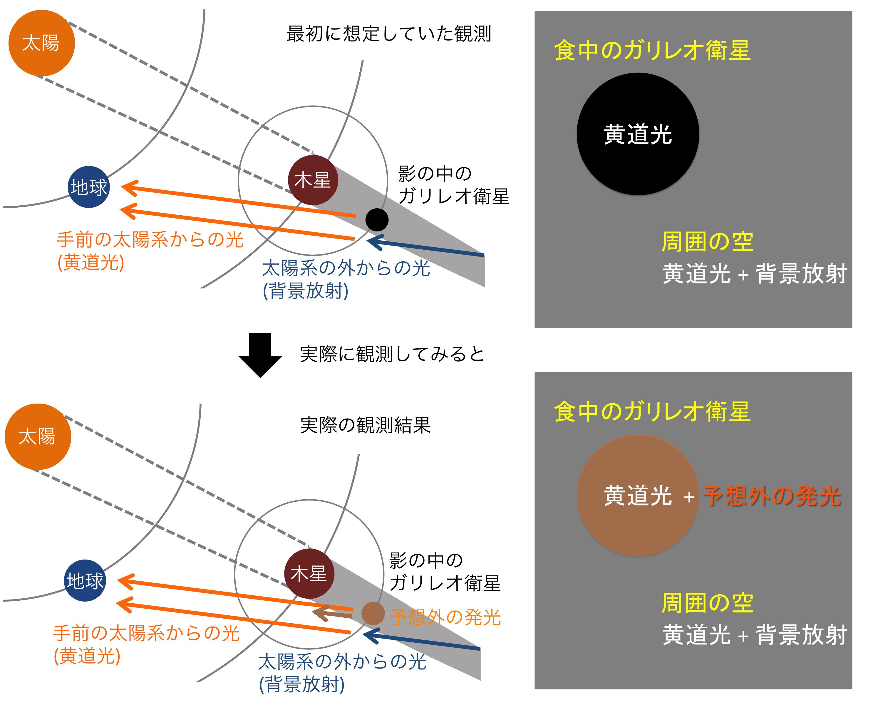 ガリレオ衛星が「月食」中に謎の発光? すばる望遠鏡とハッブル宇宙望遠鏡で観測 図2