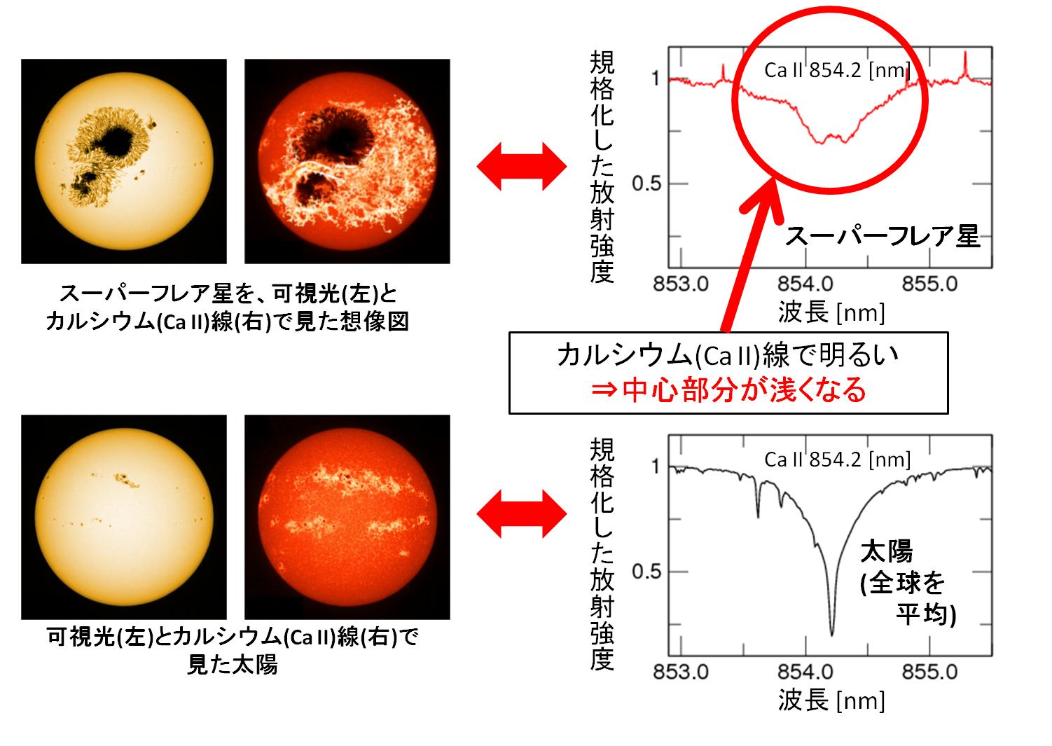 すばる望遠鏡で迫るスーパーフレア星の正体 図3