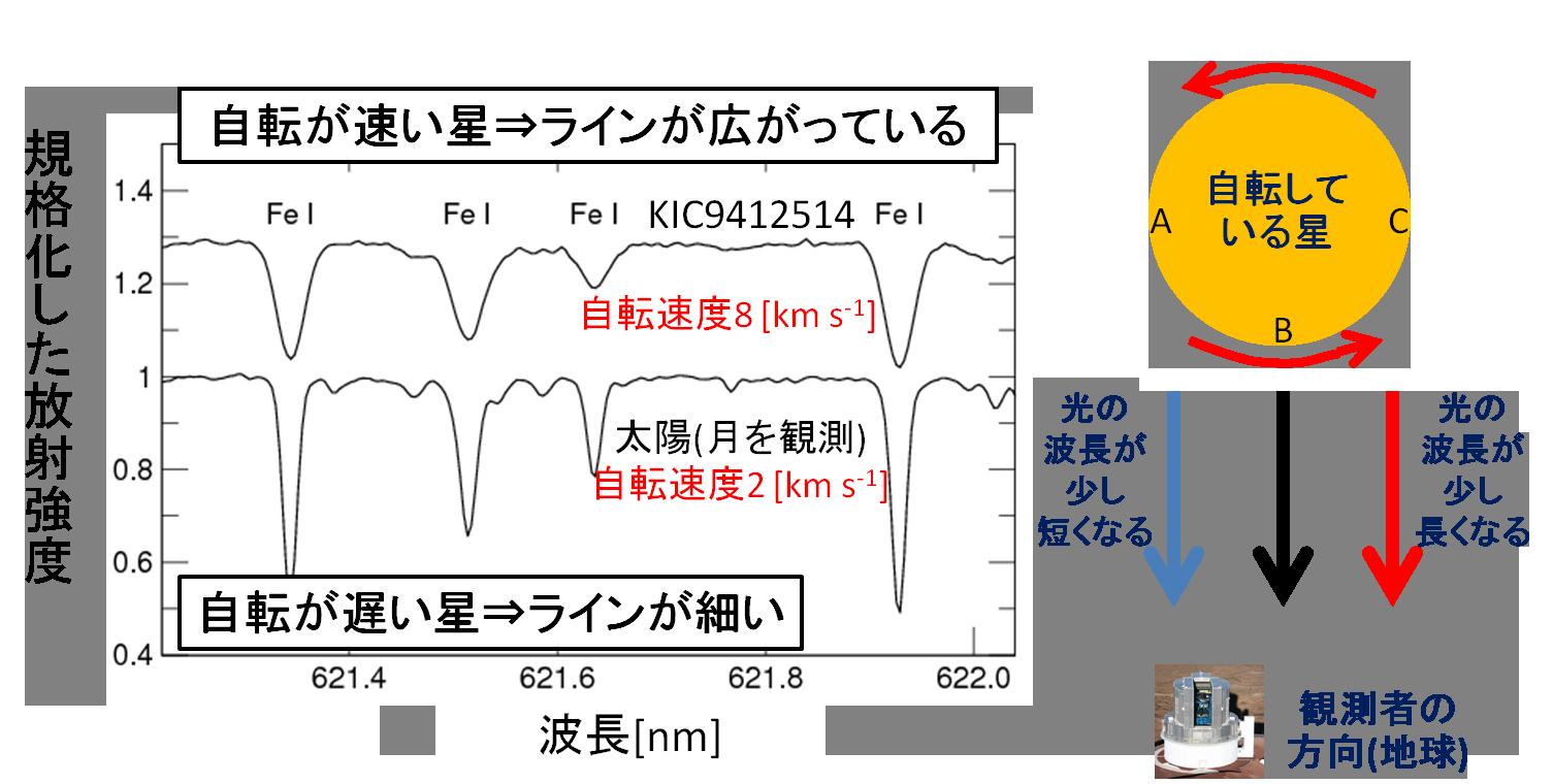 すばる望遠鏡で迫るスーパーフレア星の正体 図2