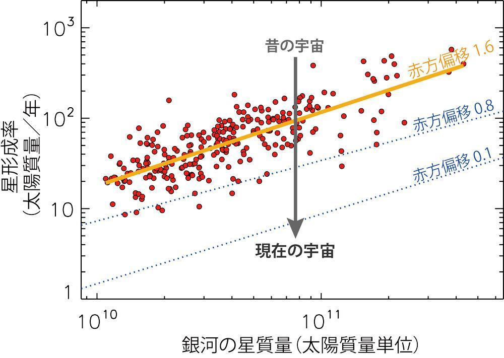 銀河が奏でる行進曲 〜 すばる望遠鏡 FMOS が明らかにする宇宙初期の大質量銀河の成長 〜 図2