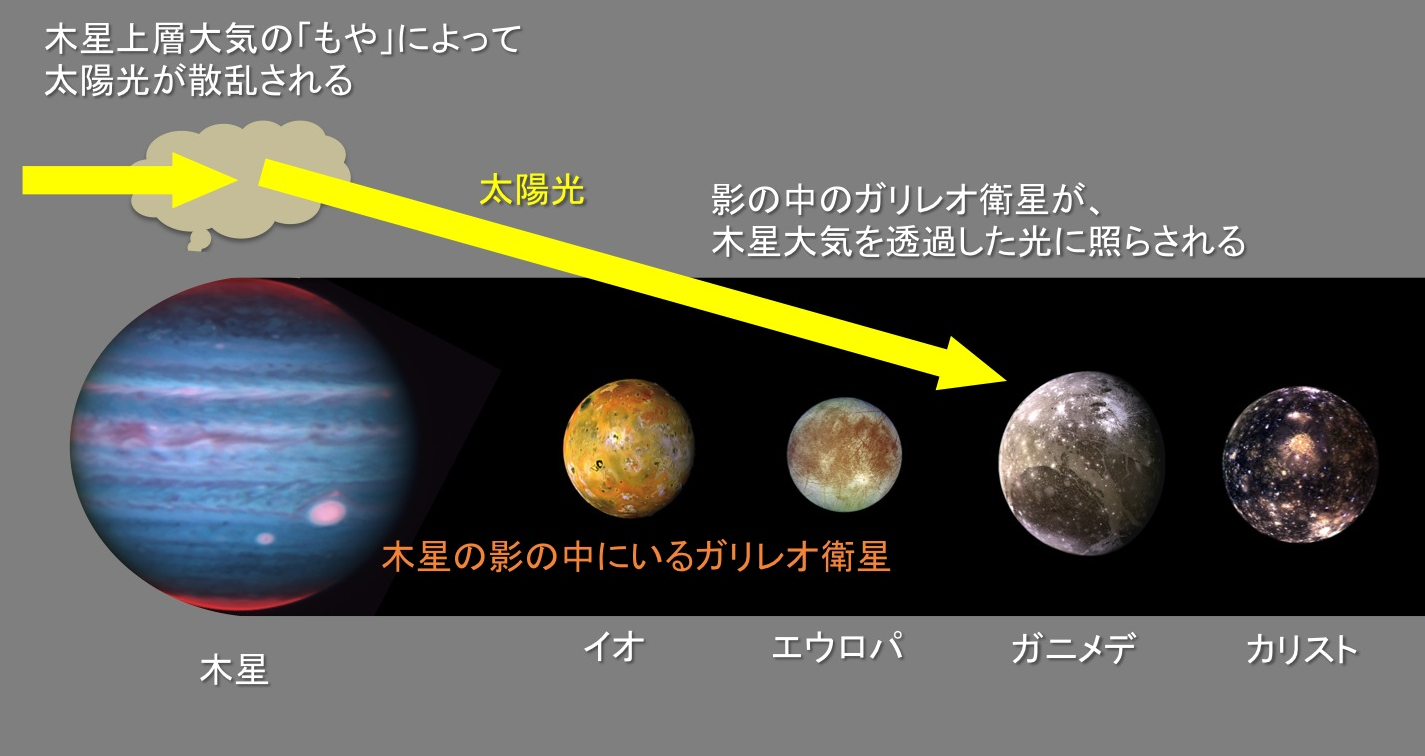 ガリレオ衛星が「月食」中に謎の発光? すばる望遠鏡とハッブル宇宙望遠鏡で観測 図3