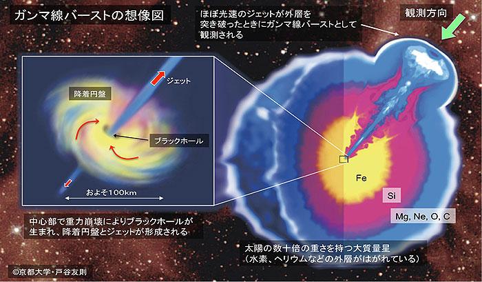 観測成果 - ガンマ線バースト ~ 宇宙最大の爆発 ~ - すばる望遠鏡