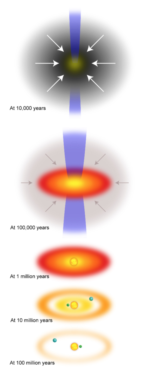Conventional Schematic Diagrams Of The Evolution Of A Protoplanetary